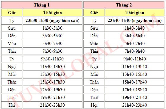 Cụ thể sự chuyển giờ của các tháng (lấy giờ TÝ làm mốc), các giờ kế tiếp  thì cứ cộng thêm 2 giờ đồng hồ là được: